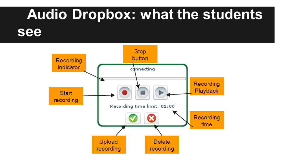 Audio Dropbox: what the students see Start recording Upload recording Delete recording Recording time Recording Playback Stop button Recording indicator