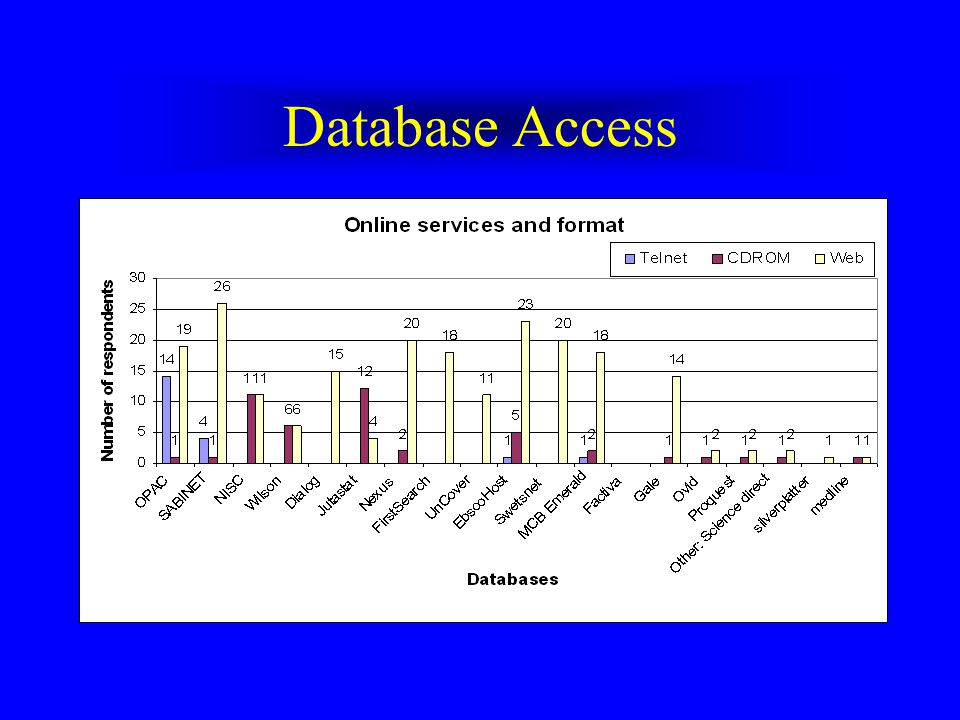 Librarian Access All had access Ave 5 yr access –Pakistan University Libraries have had access since 1995 but only half of the unversities provided li