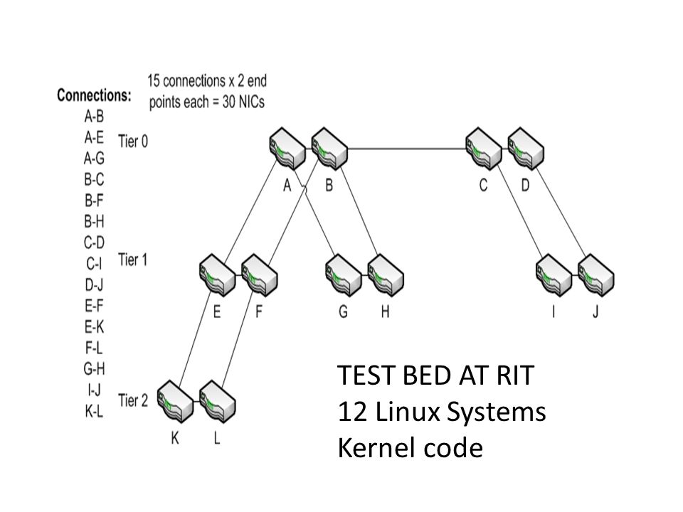 TEST BED AT RIT 12 Linux Systems Kernel code