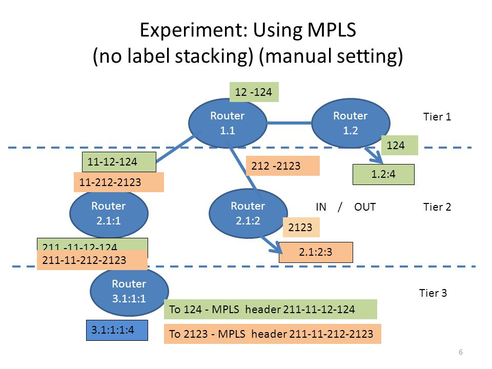 Experiment: Using MPLS (no label stacking) (manual setting) 6 Router 1.1 Router 1.2 Router 2.1:1 Router 2.1:2 Router 3.1:1:1 3.1:1:1:4 1.2:4 To 124 -