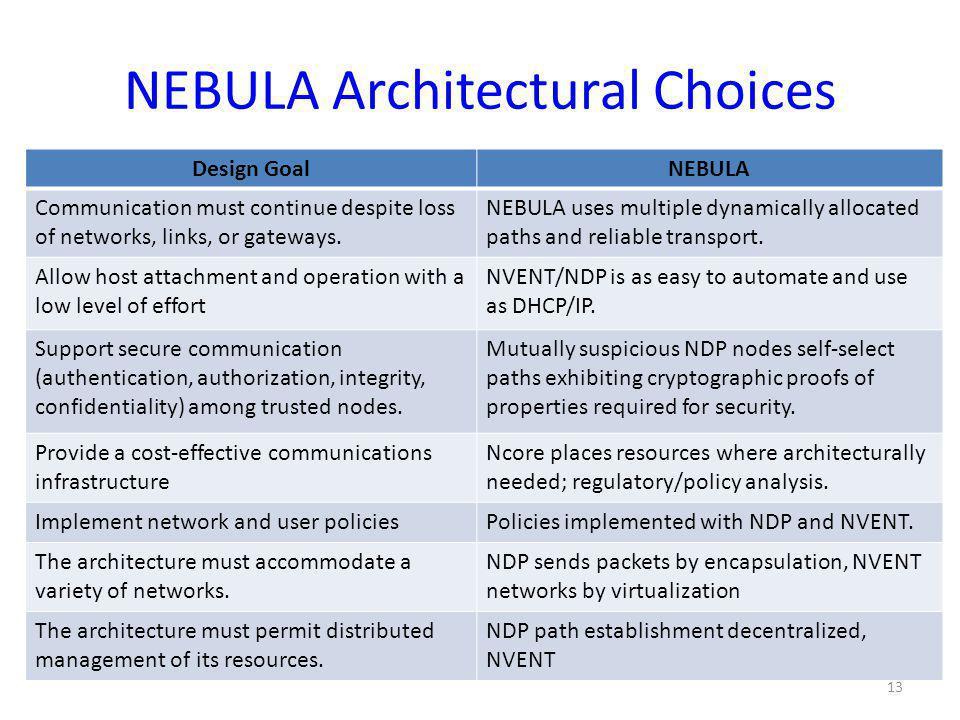 NEBULA Architectural Choices Design GoalNEBULA Communication must continue despite loss of networks, links, or gateways. NEBULA uses multiple dynamica