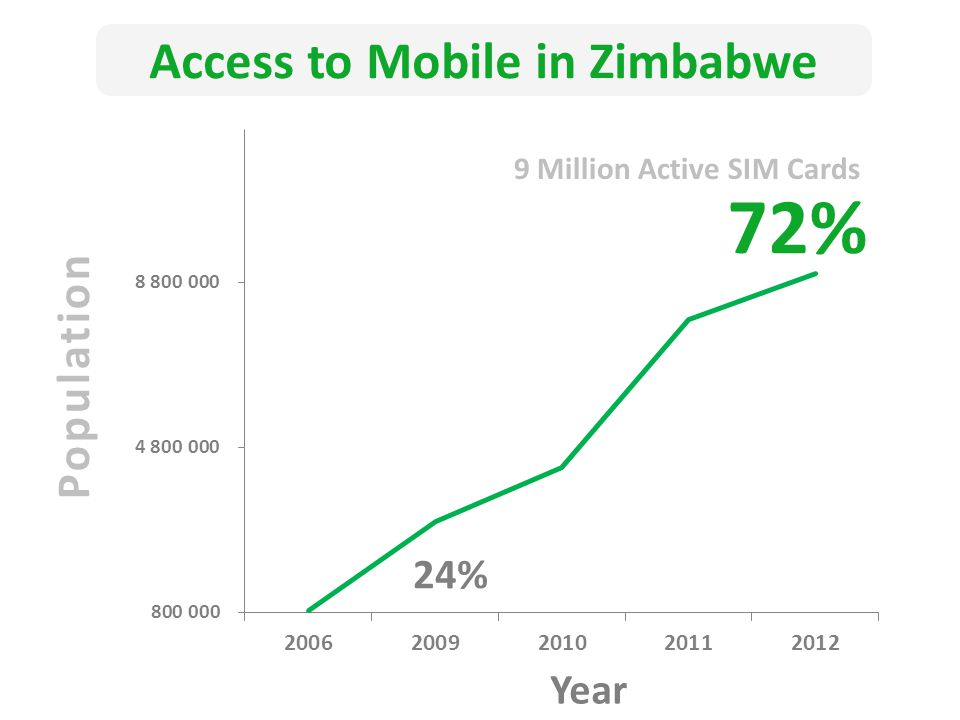 Year Population Access to Mobile in Zimbabwe