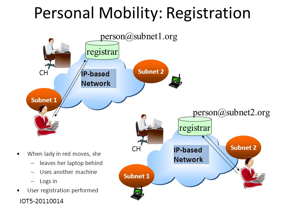 Personal Mobility: Registration IP-based Network CH Subnet 1 Subnet 2 registrar IP-based Network CH Subnet 1 Subnet 2 registrar When lady in red moves, she –leaves her laptop behind –Uses another machine –Logs in User registration performed person@subnet1.org person@subnet2.org IOT5-20110014
