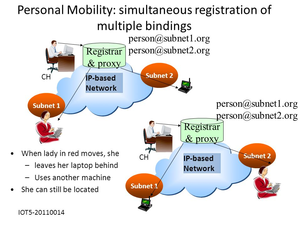 Personal Mobility: simultaneous registration of multiple bindings IP-based Network CH Subnet 1 Subnet 2 Registrar & proxy IP-based Network CH Subnet 1 Subnet 2 When lady in red moves, she –leaves her laptop behind –Uses another machine She can still be located person@subnet1.org person@subnet2.org Registrar & proxy person@subnet1.org person@subnet2.org IOT5-20110014