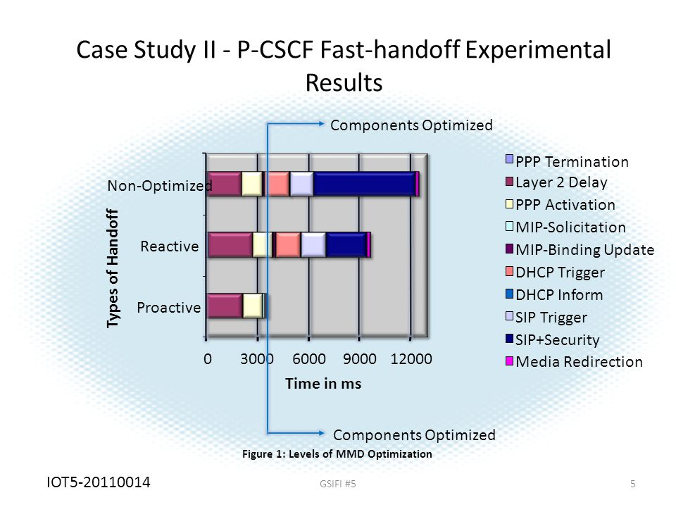 5 Case Study II - P-CSCF Fast-handoff Experimental Results Figure 1: Levels of MMD Optimization Components Optimized 030006000900012000 Proactive Reactive Non-Optimized Types of Handoff Time in ms PPP Termination Layer 2 Delay PPP Activation MIP-Solicitation MIP-Binding Update DHCP Trigger DHCP Inform SIP Trigger SIP+Security Media Redirection Components Optimized GSIFI #5 IOT5-20110014