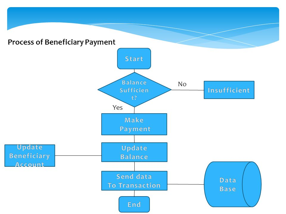 No Yes Process of Beneficiary Payment
