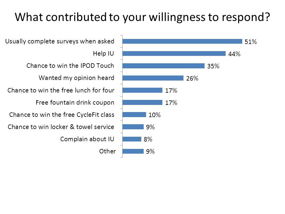 What contributed to your willingness to respond