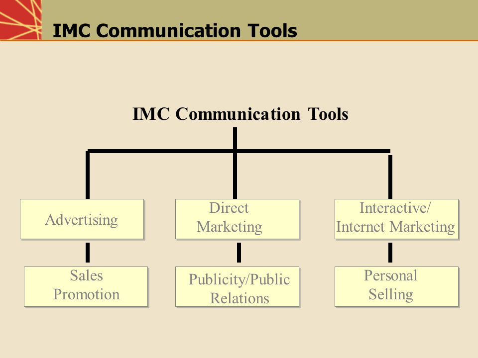 IMC Communication Tools Advertising Direct Marketing Interactive/ Internet Marketing Sales Promotion Publicity/Public Relations Personal Selling