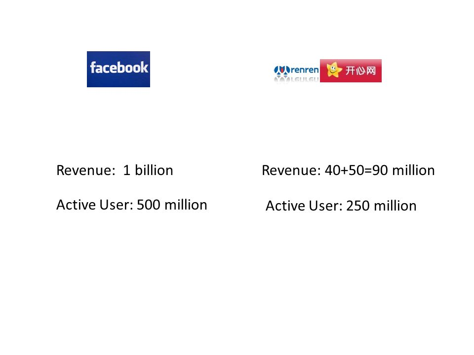 Revenue: 1 billion Active User: 500 million Revenue: 40+50=90 million Active User: 250 million