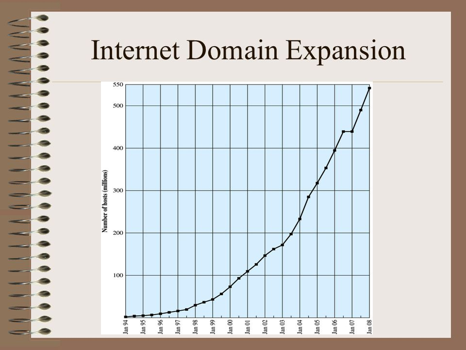 Internet Domain Expansion