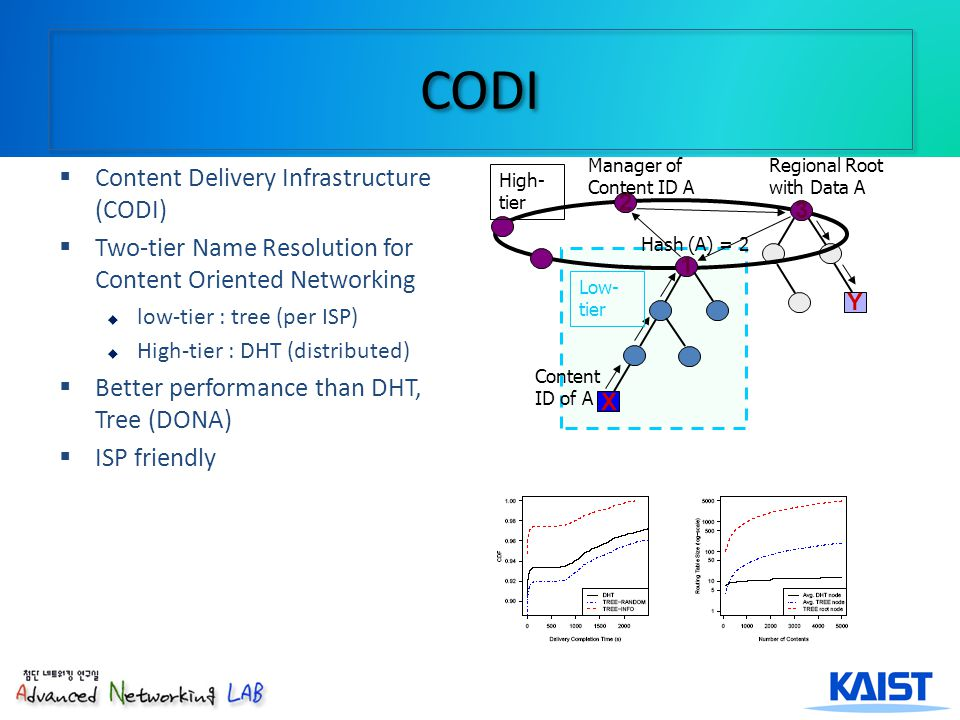 CODI Y 1 2 3 X Manager of Content ID A Regional Root with Data A Content ID of A Low- tier Hash (A) = 2 High- tier Content Delivery Infrastructure (CODI) Two-tier Name Resolution for Content Oriented Networking low-tier : tree (per ISP) High-tier : DHT (distributed) Better performance than DHT, Tree (DONA) ISP friendly