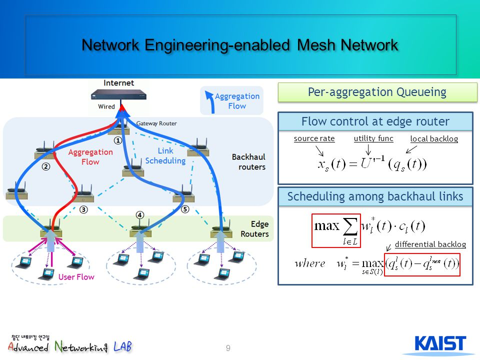 Network Engineering-enabled Mesh Network Per-aggregation Queueing Scheduling among backhaul links Flow control at edge router local backlog source rateutility func differential backlog 9