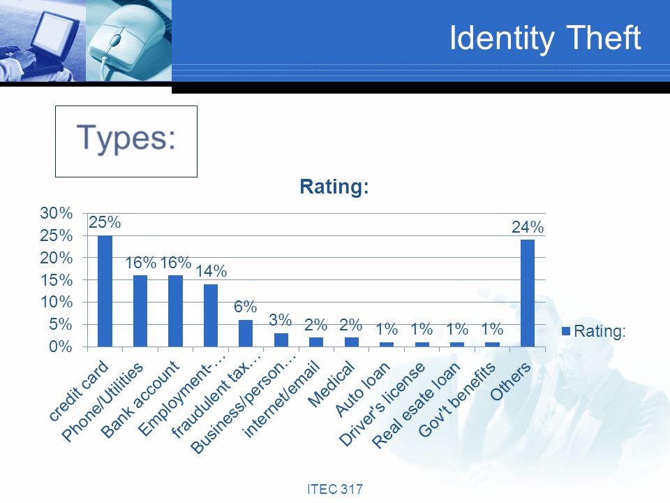 Identity Theft ITEC 317
