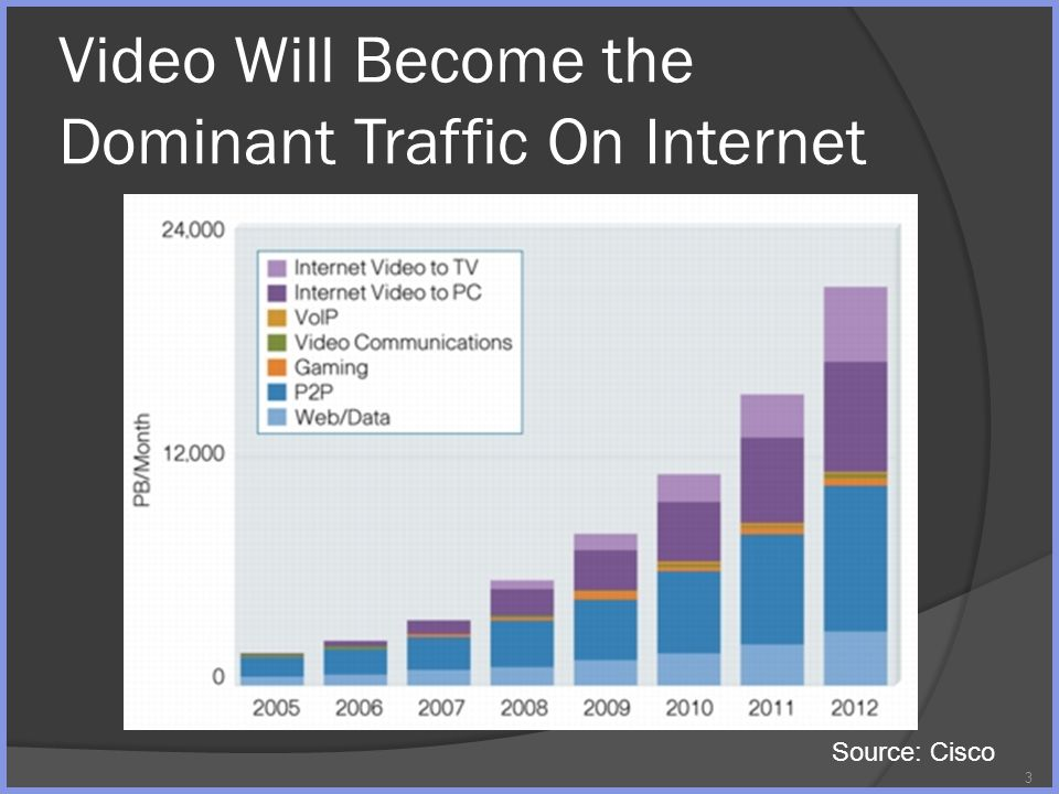 Video Will Become the Dominant Traffic On Internet 3 Source: Cisco