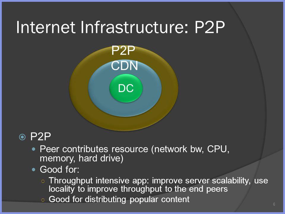 P2P Internet Infrastructure: P2P P2P Peer contributes resource (network bw, CPU, memory, hard drive) Good for: Throughput intensive app: improve serve