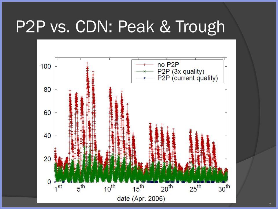 P2P vs. CDN: Peak & Trough 7