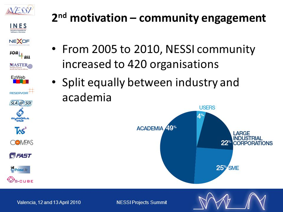 2 nd motivation – community engagement From 2005 to 2010, NESSI community increased to 420 organisations Split equally between industry and academia Valencia, 12 and 13 April 2010NESSI Projects Summit