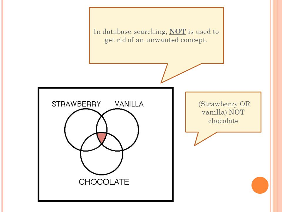 In database searching, NOT is used to get rid of an unwanted concept. (Strawberry OR vanilla) NOT chocolate