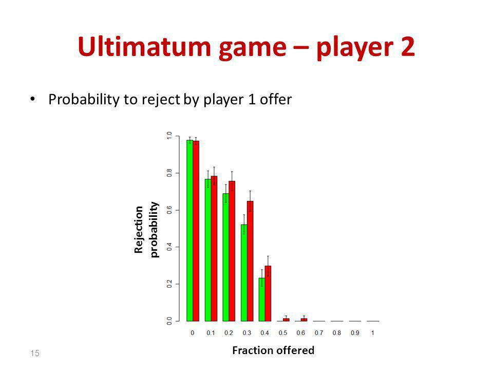 Ultimatum game – player 2 Probability to reject by player 1 offer 15 Fraction offered Rejection probability