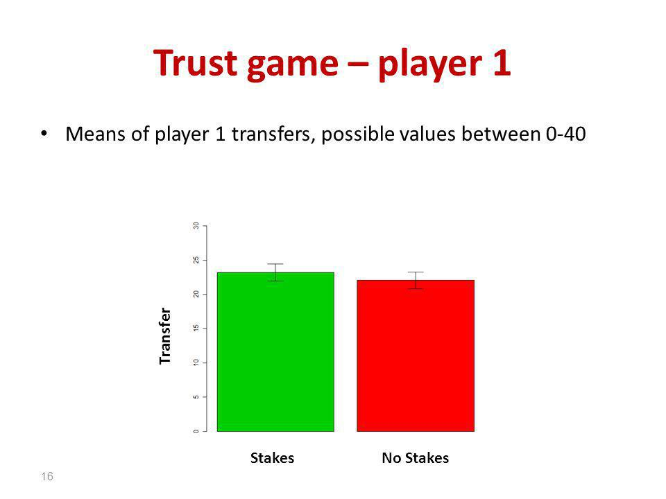 Trust game – player 1 Means of player 1 transfers, possible values between 0-40 16 StakesNo Stakes Transfer