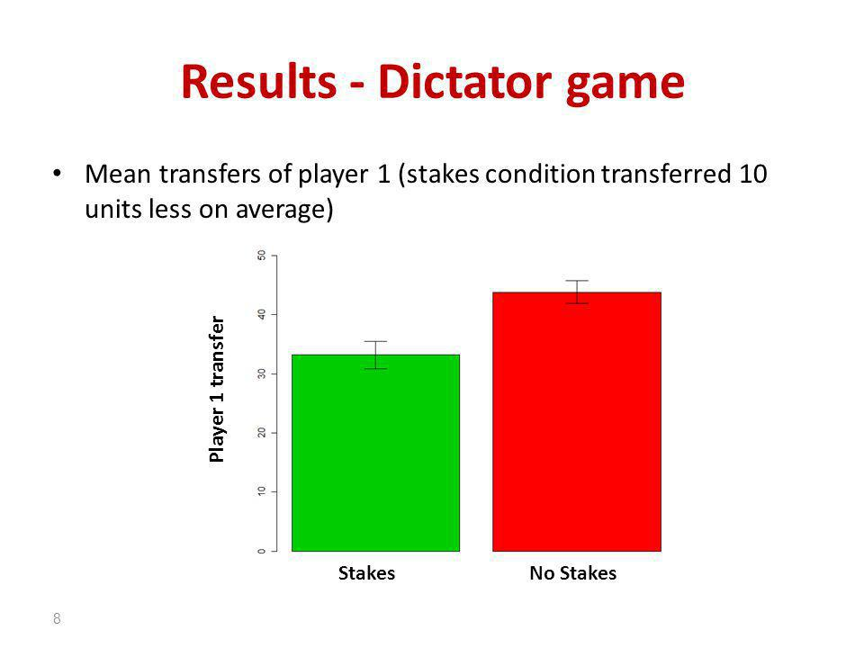 Results - Dictator game Mean transfers of player 1 (stakes condition transferred 10 units less on average) 8 StakesNo Stakes Player 1 transfer