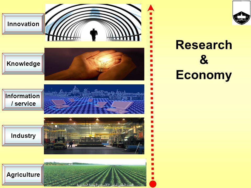 Agriculture Information / service Industry Research & Economy البحث العلمي أساس الإقتصاد والنهضة الحضارية Knowledge Innovation