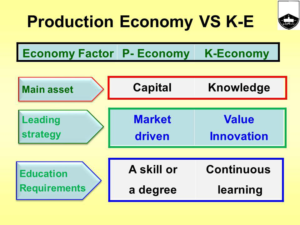Production Economy VS K-E Economy FactorP- EconomyK-Economy CapitalKnowledge Market driven Value Innovation A skill or a degree Continuous learning Leading strategy Main asset Education Requirements