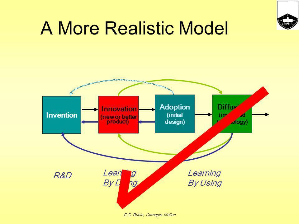 E.S. Rubin, Carnegie Mellon The Linear Model of Technological Change Invention AdoptionDiffusion Innovation