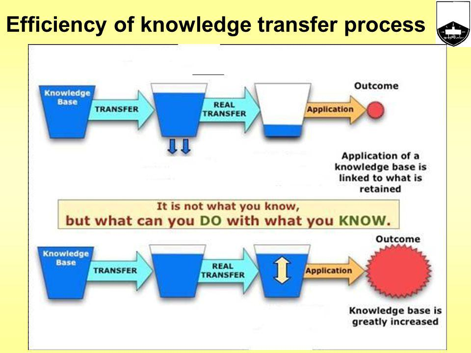 4 main research products of Knowledge Codified knowledge: Universities produce codified knowledge, mainly through articles and other publications.. Em