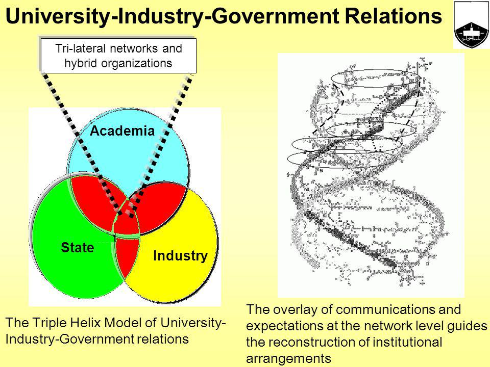 University-Industry-Government Relations An Statistic Model of University-Industry- Government Relations AcademiaIndustry State A