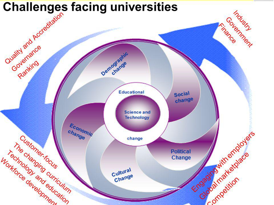 Engaging with employers Global marketplace Competition Challenges facing universities Industry Government Finance Customer-focus The changing curriculum Technology and education Workforce development Quality and Accreditation Governance Ranking