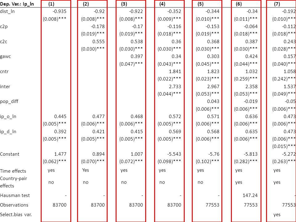 Dep. Var.: Ip_ln(1)(2)(3)(4)(5)(6)(7) dist_ln-0.935-0.92-0.922-0.352-0.344-0.34-0.192 (0.008)*** (0.009)***(0.010)***(0.011)***(0.010)*** c2p-0.178-0.