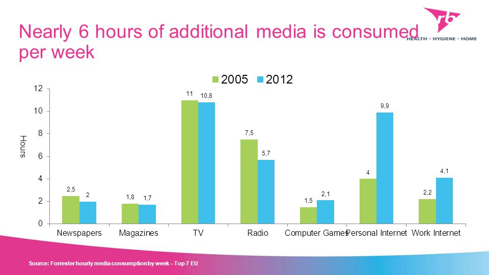 Nearly 6 hours of additional media is consumed per week Source: Forrester hourly media consumption by week – Top 7 EU Hours