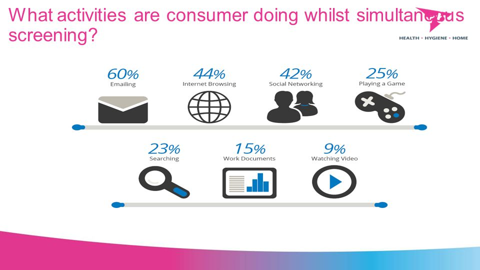 What activities are consumer doing whilst simultaneous screening