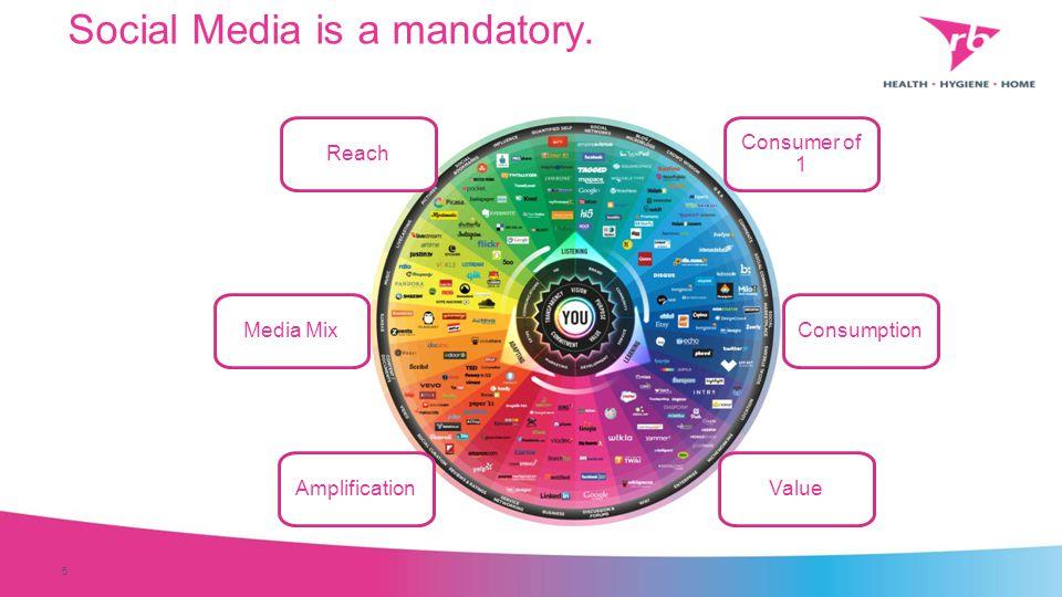 Reach Consumer of 1 Consumption ValueAmplification Media Mix Social Media is a mandatory. 5