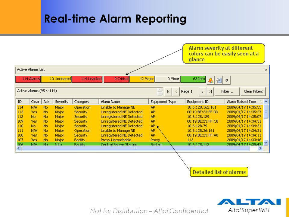 Altai Super WiFi Not for Distribution – Altai Confidential Real-time Alarm Reporting Alarm severity at different colors can be easily seen at a glance