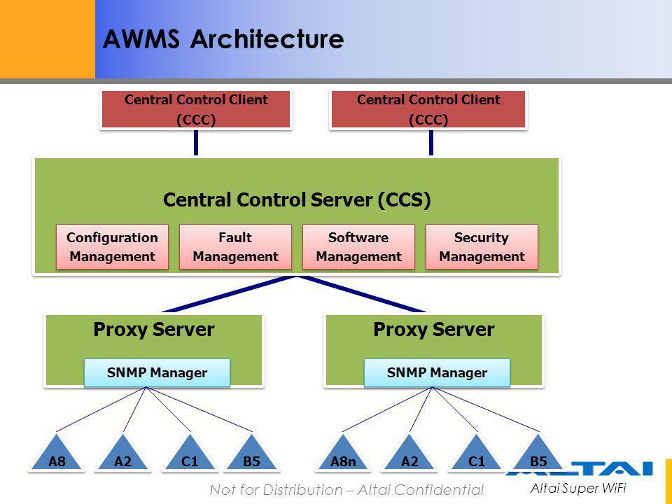 Altai Super WiFi Not for Distribution – Altai Confidential AWMS Architecture A2 Central Control Client (CCC) Central Control Client (CCC) Central Cont