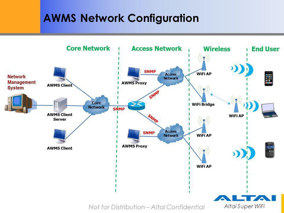 Altai Super WiFi Not for Distribution – Altai Confidential AWMS Network Configuration