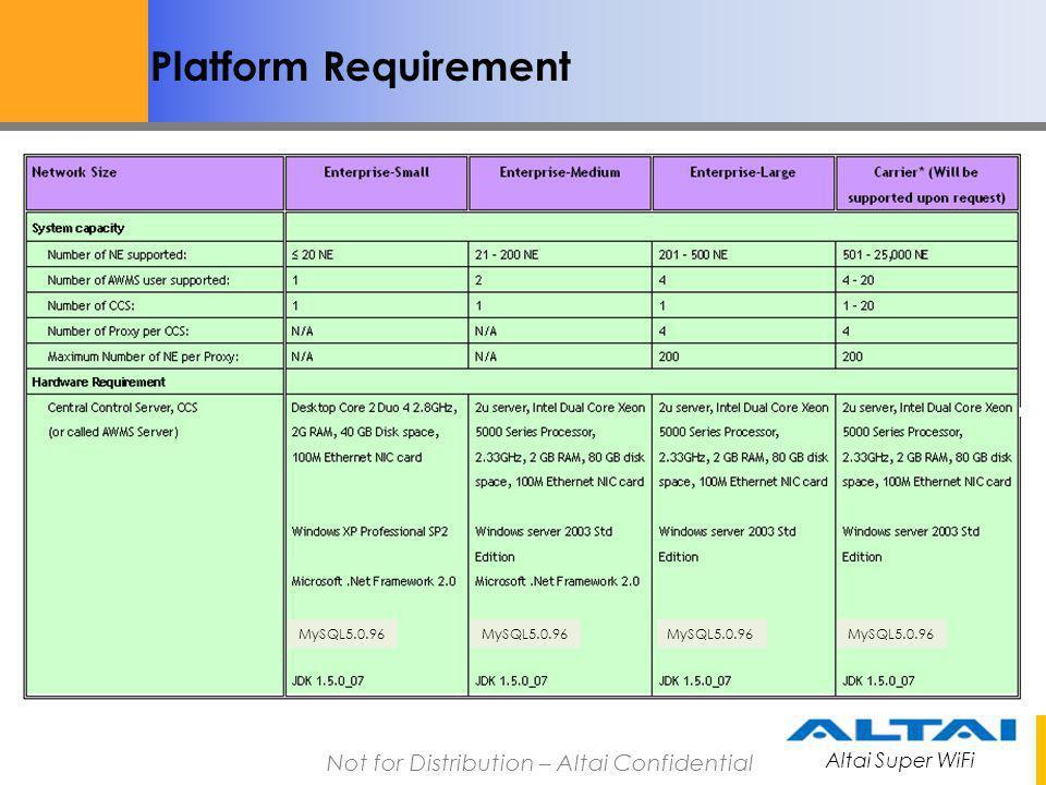Altai Super WiFi Not for Distribution – Altai Confidential Platform Requirement MySQL5.0.96