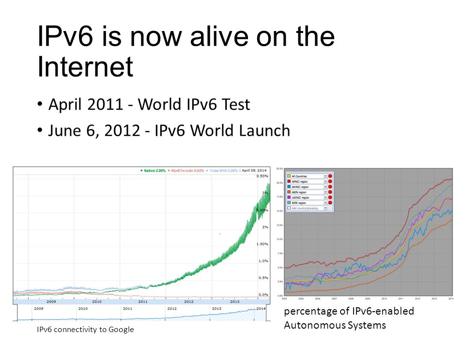 IPv6 is now alive on the Internet April 2011 - World IPv6 Test June 6, 2012 - IPv6 World Launch IPv6 connectivity to Google percentage of IPv6-enabled Autonomous Systems