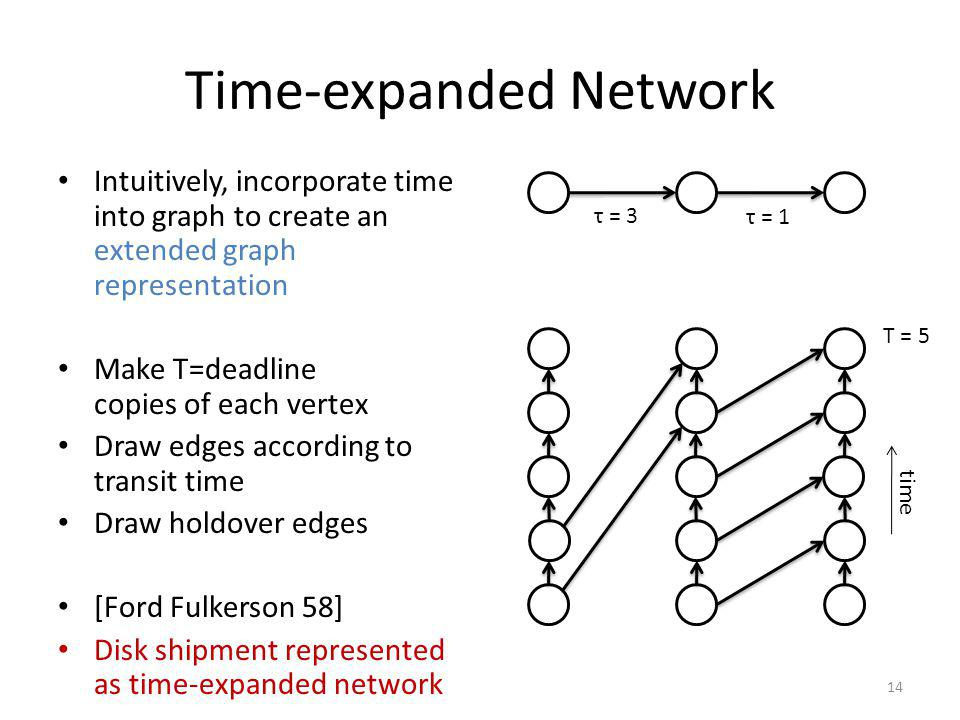 Time-expanded Network Intuitively, incorporate time into graph to create an extended graph representation Make T=deadline copies of each vertex Draw edges according to transit time Draw holdover edges [Ford Fulkerson 58] Disk shipment represented as time-expanded network 14 τ = 1 τ = 3 T = 5 time