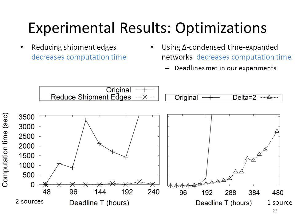 Experimental Results: Optimizations Reducing shipment edges decreases computation time Using Δ-condensed time-expanded networks decreases computation time – Deadlines met in our experiments 23 2 sources 1 source