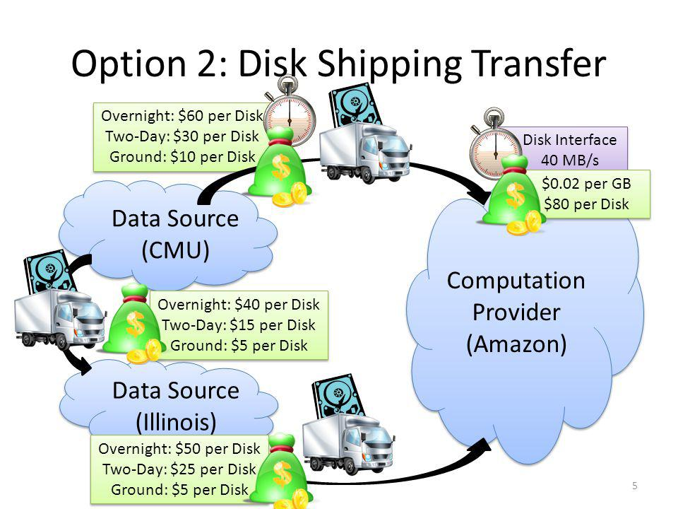 Disk Interface 40 MB/s Disk Interface 40 MB/s Overnight: $60 per Disk Two-Day: $30 per Disk Ground: $10 per Disk Overnight: $60 per Disk Two-Day: $30 per Disk Ground: $10 per Disk Data Source (Illinois) Data Source (Illinois) Option 2: Disk Shipping Transfer Computation Provider (Amazon) Computation Provider (Amazon) Data Source (CMU) Data Source (CMU) 5 Overnight: $50 per Disk Two-Day: $25 per Disk Ground: $5 per Disk Overnight: $50 per Disk Two-Day: $25 per Disk Ground: $5 per Disk $0.02 per GB $80 per Disk $0.02 per GB $80 per Disk Overnight: $40 per Disk Two-Day: $15 per Disk Ground: $5 per Disk Overnight: $40 per Disk Two-Day: $15 per Disk Ground: $5 per Disk