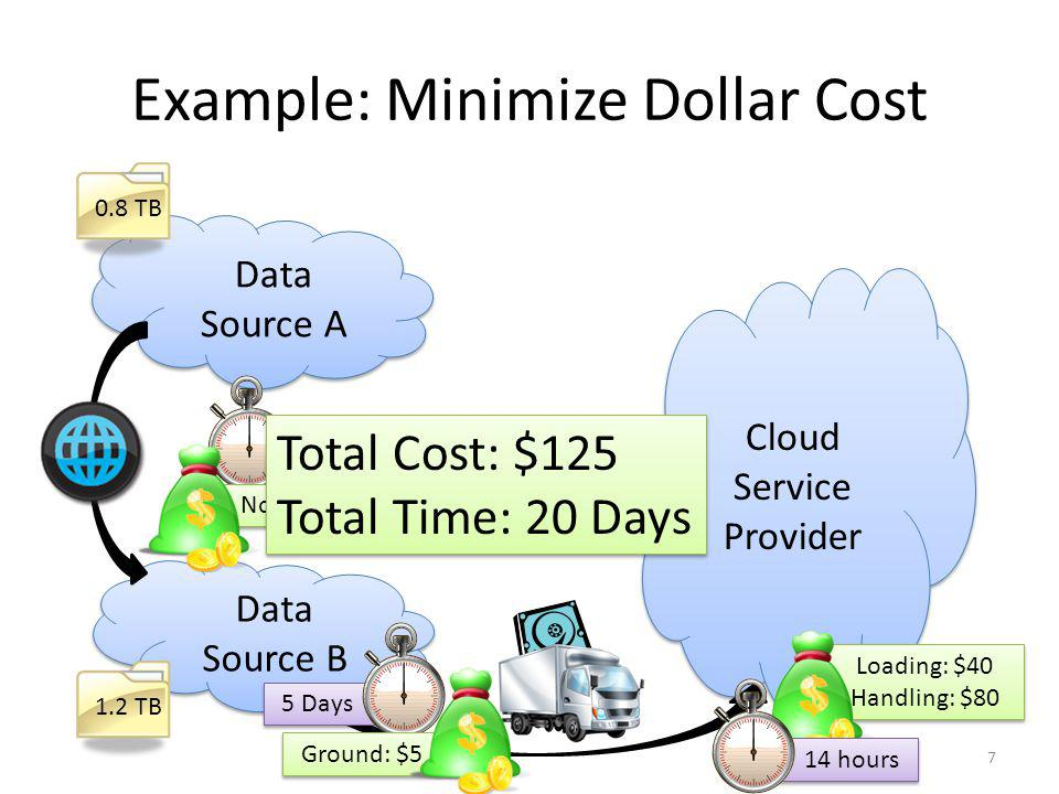 Data Source A Data Source A 1 Day Overnight: $40 Data Source B Data Source B Example: Meet Deadline (3 days) while Minimizing Dollar Cost Cloud Service Provider Cloud Service Provider 0.8 TB 1.2 TB Loading: $40 Handling: $80 Loading: $40 Handling: $80 Total Cost: $210 Total Time: 3 Days Total Cost: $210 Total Time: 3 Days 1 Day.