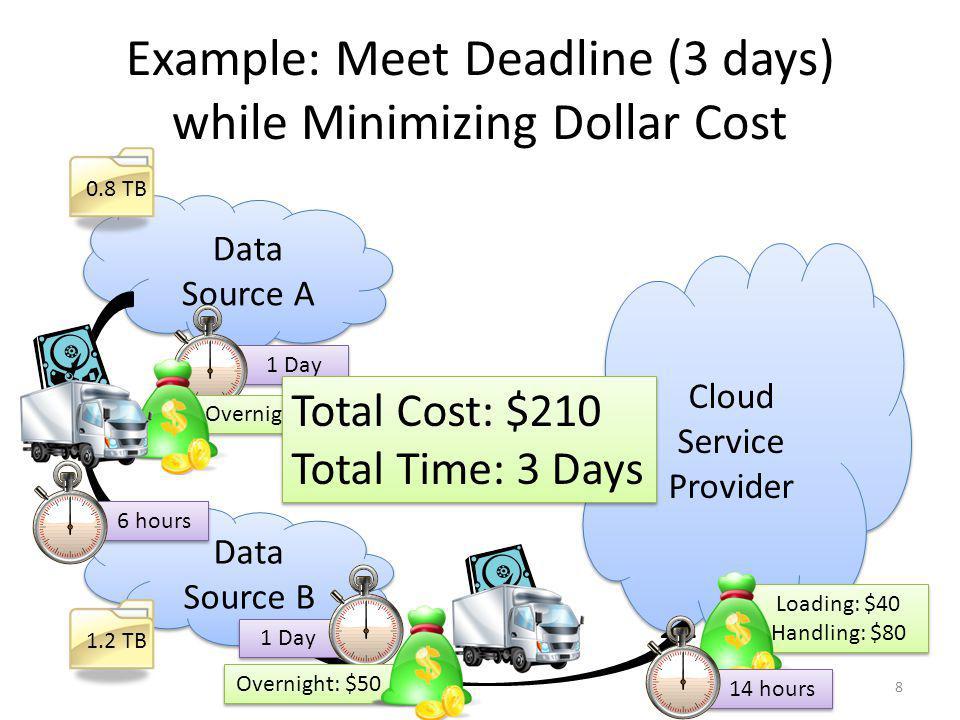 Outline Motivation Problem Formulation – Graph Model – Flow Over Time Solution: Pandora Experimental Results Conclusion 9