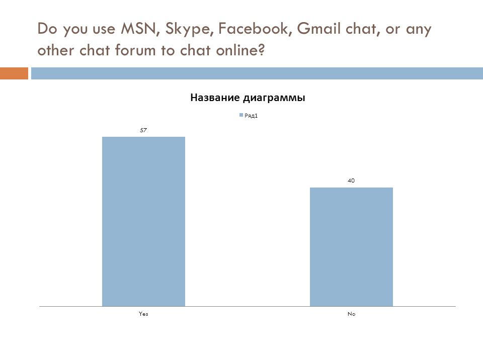 Do you use MSN, Skype, Facebook, Gmail chat, or any other chat forum to chat online?
