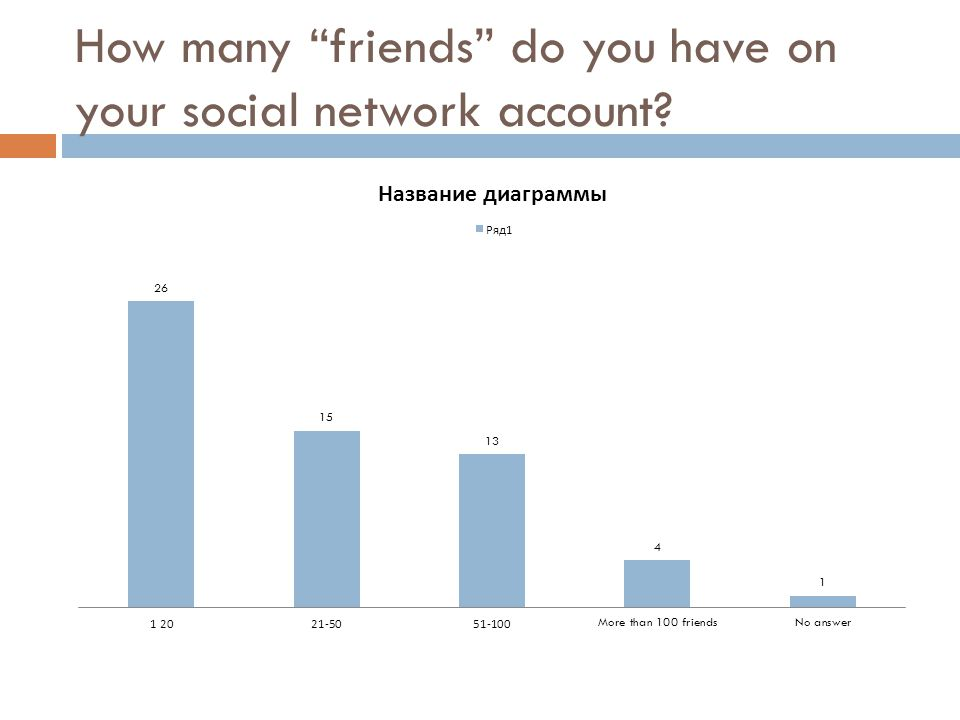 How many friends do you have on your social network account?