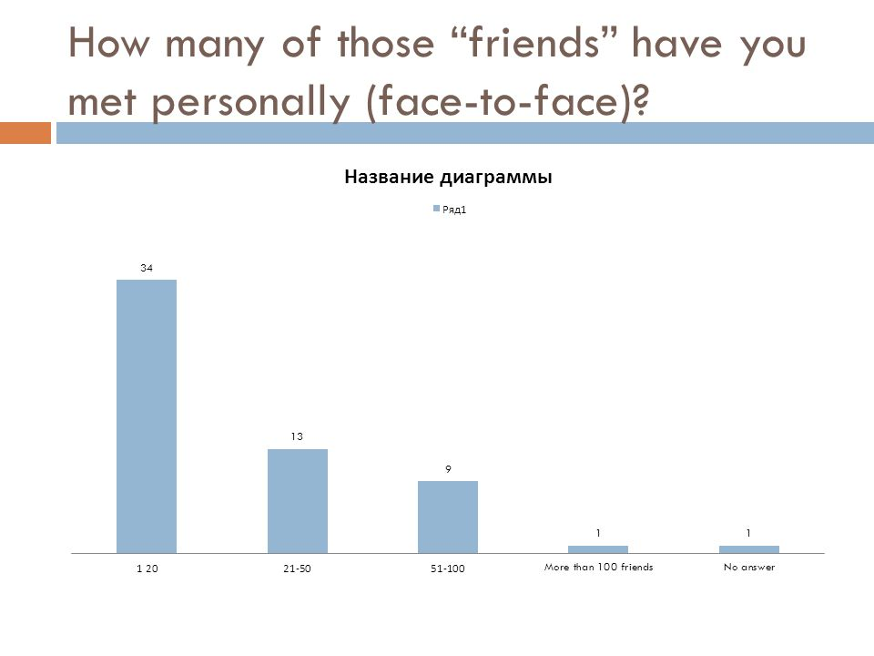 How many of those friends have you met personally (face-to-face)?