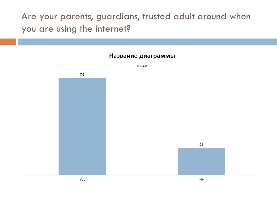 Are your parents, guardians, trusted adult around when you are using the internet?