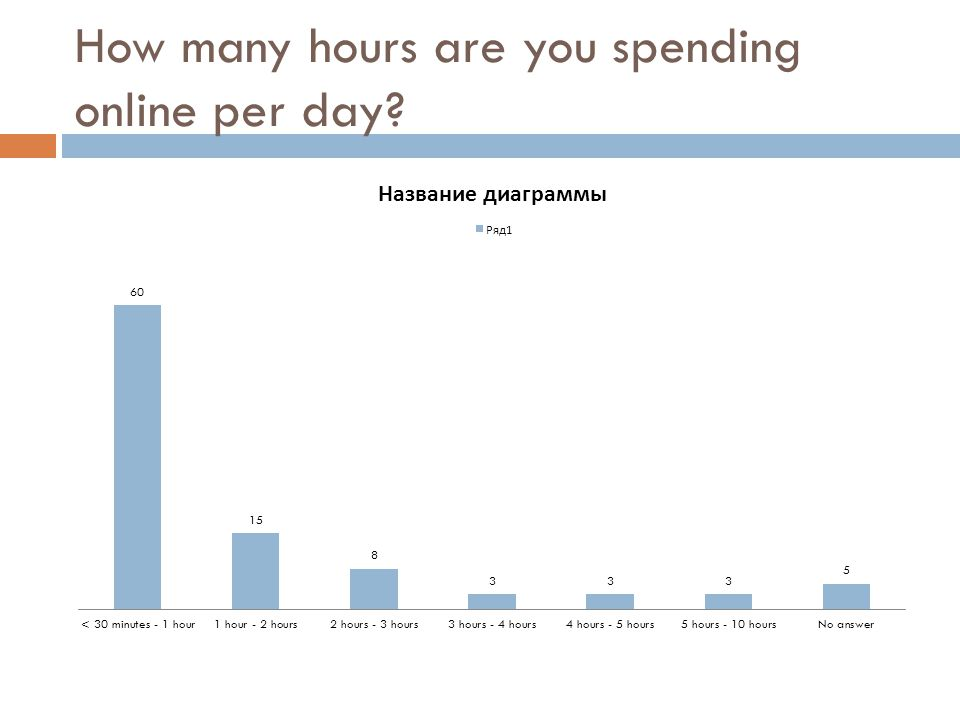 How many hours are you spending online per day?